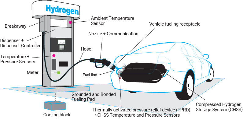 Hydrogen dispenser fueling diagram - Safety systems