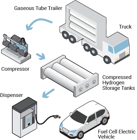 Gaseous hydrogen truck delivery to station dispenser
