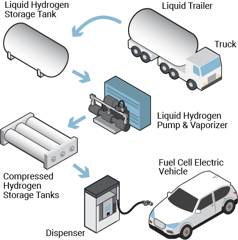 Liquid hydrogen truck delivery to station dispenser