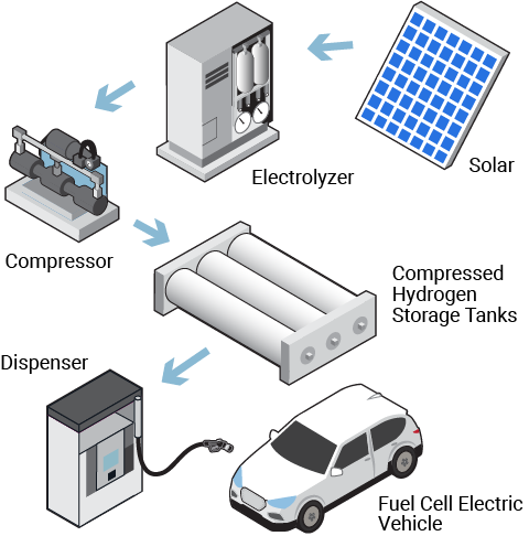 On-site electrolysis production at a hydrogen station