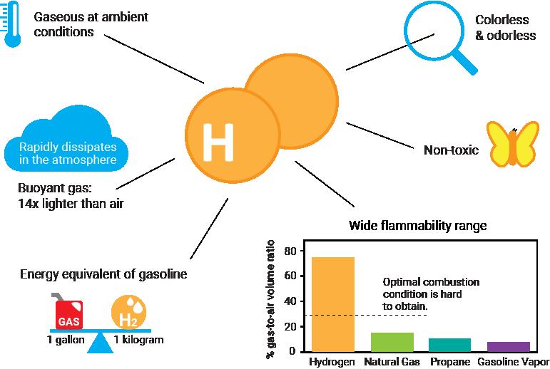 Hydrogen properties and behavior
